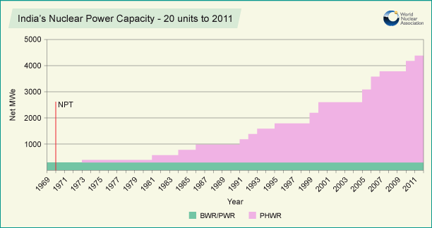 India's Nuclear Power Capacity – 20 units to 2011
